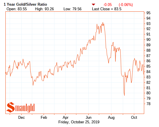 ONe year gold silver ratio 2019