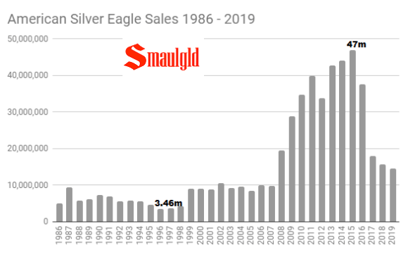 1986 - 2019 through mid november silver eagle sales