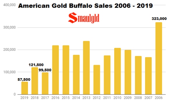 American Gold Buffalo Sales 2006 - 2019