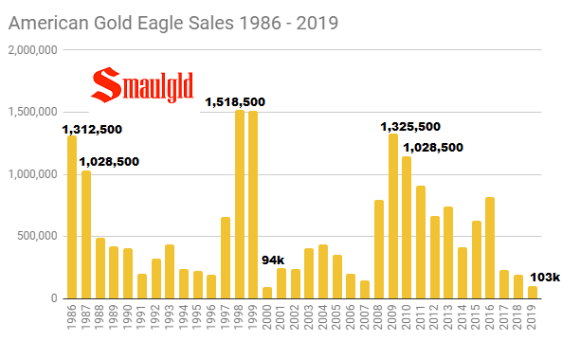 American Gold Eagle sales 1986 - 2019