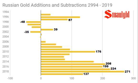 Russian Gold Additions and Subtractions 1994 - 2019