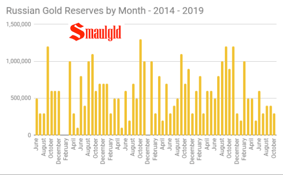 Russian Gold Reserves by Month 2014 -2019