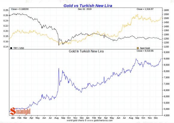 Gold vs Turkish lira 2019