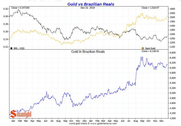 Gold vs brazlian real 2019