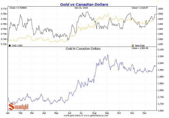 Gold vs canadian dollar 2019