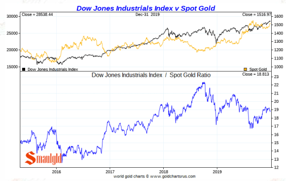 Gold vs the dow 2019