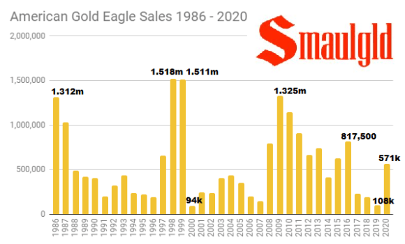 American Gold Eagle sales 1986 - 2020