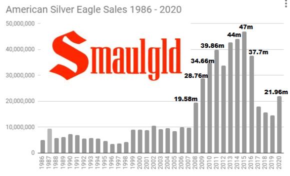 SILVER EAGLE SALES 1986 - 2020