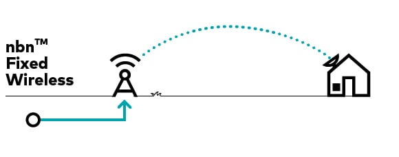 Getting Connected to the National Broadband Network (NBN