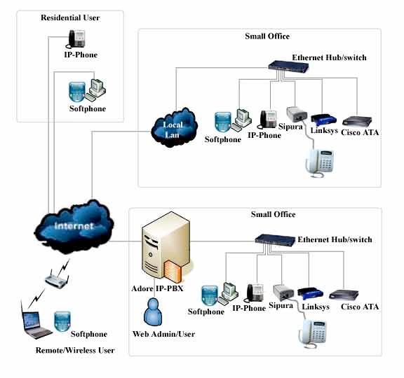 Voip Home Wiring Diagram | Vonage Home Wiring Diagram |  | Wiring Diagram