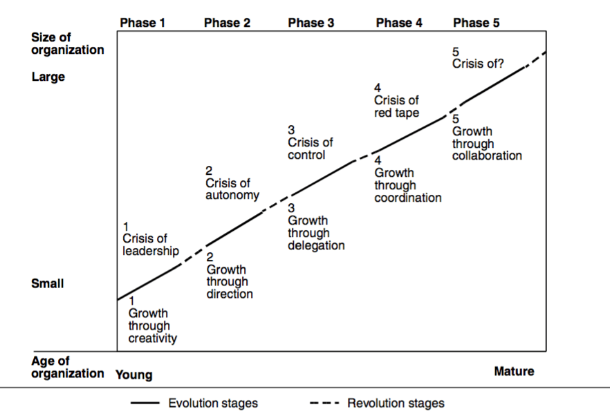 The 5 Stages Of Business Growth And How Technology Helps