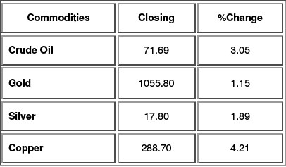 Commodities Update as on 8th Oct. 2009