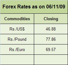 Forex Rates (3)