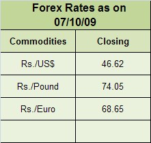 forex rates