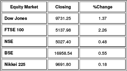 Equity Performance as on 6th Oct. 2009