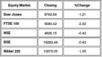 equity market update