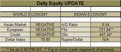 Daily Equity Update