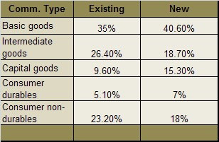Change in weights of different commodity groups