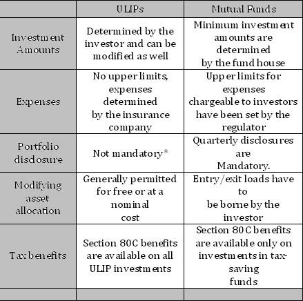 ULIPs vs Mutual Funds