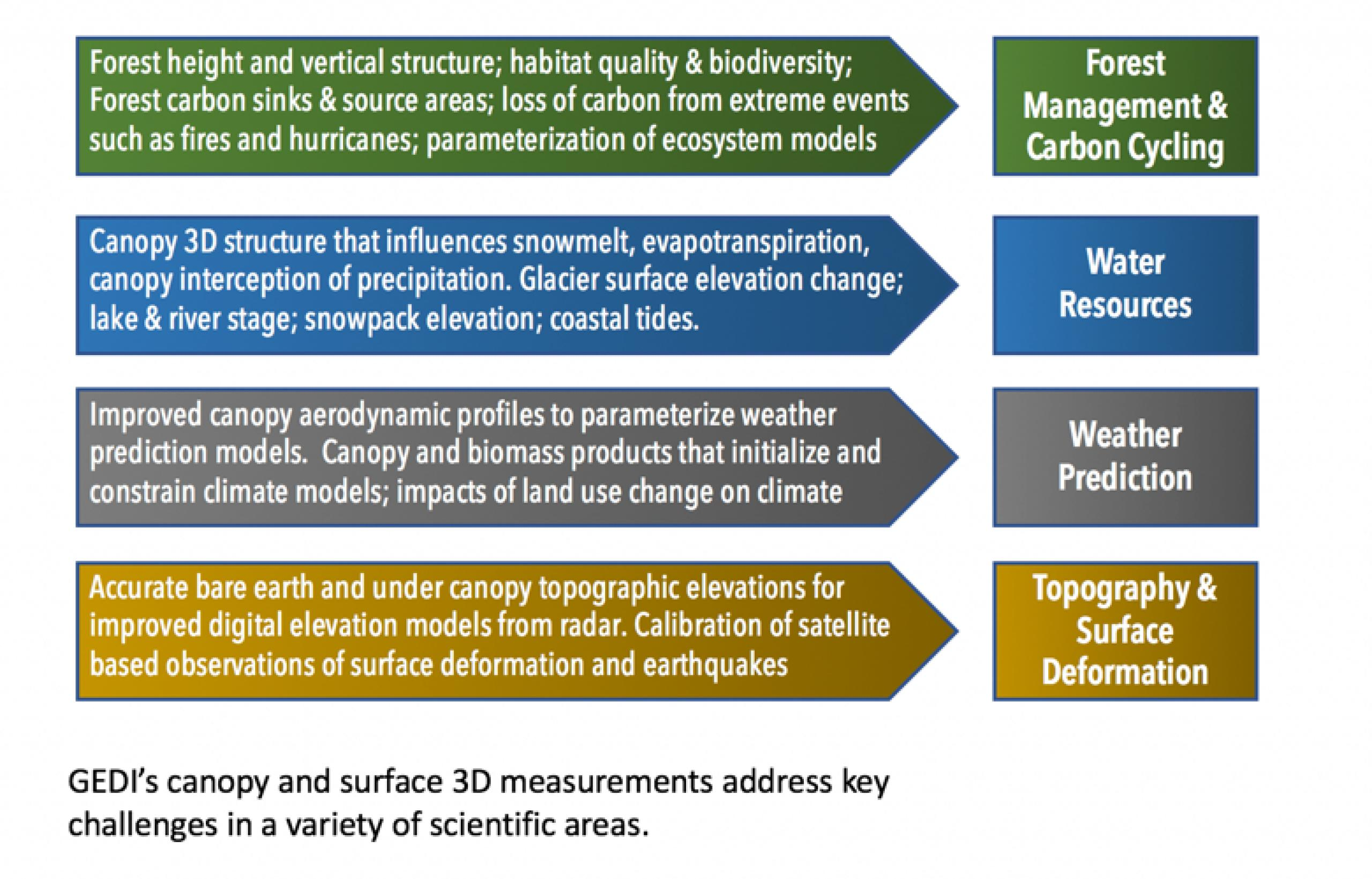 rainforest structure diagram tekonsha voyager 9030 wiring gedi science mission directorate