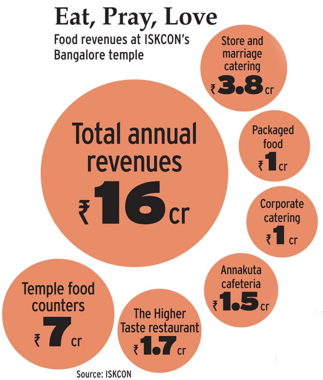 How ISKCON is trying to raise the culinary consciousness
