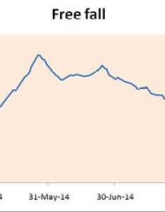 Graph shows rubber price movement on ncdex also prices to fall further poor demand from tyre sector and rh businesstoday