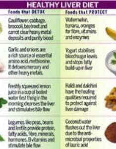 Click here to enlarge also cleansing the liver health news rh indiatoday