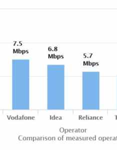 The resulting graph currently shows jio as having highest average  download speed at mbps with airtel second mbps vodafone also beats now fastest among all services trai data rh indiatoday