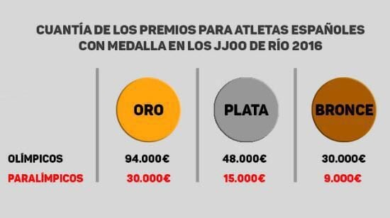 Paraigualdad - Premios Medallas Olimpicas