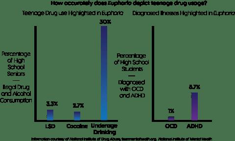 EuphoriaHBOGraph