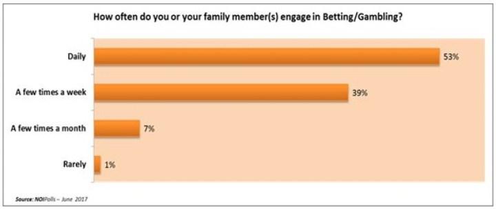 Betting Demographics