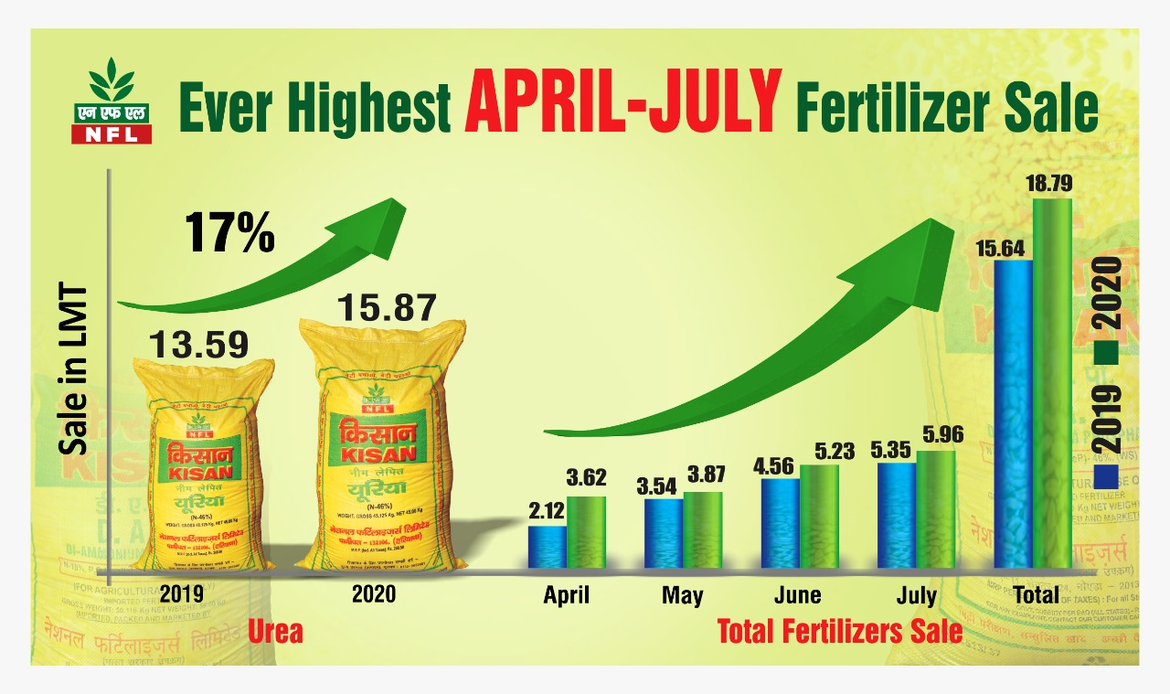 NFL Posted Fertilizer Sale As All-Time High at 18.79 Lakh MT in April-July'20