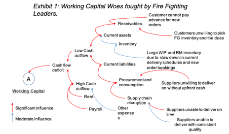 Working Capital Woes fought by FireFighting Leaders