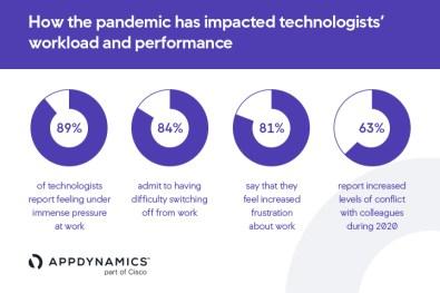 Cisco AppDynamics_AOT _Infographic_1