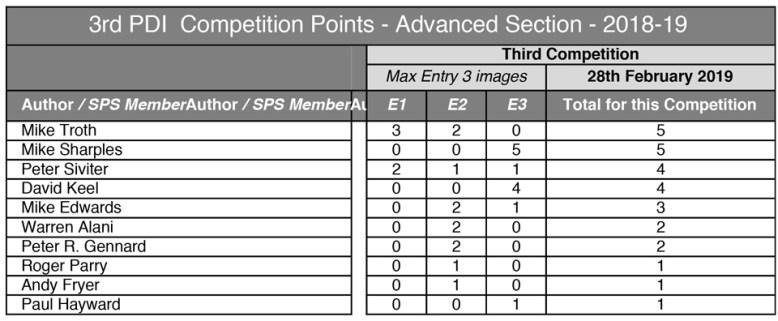 1.-3rd-PDI---Advanced---2018-19