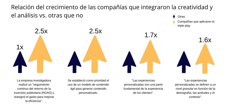 Crecimiento de las empresas que aplicaron analítica con propósito del triple play del mercadeo para el crecimiento empresarial