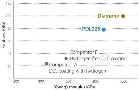 Ett diagram som visar att DLC beläggningen PDL025 är mycket likartad en diamantbeläggning