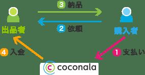 ココナラの流れ