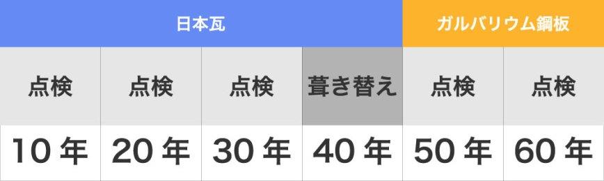 日本瓦のメンテナンスサイクル