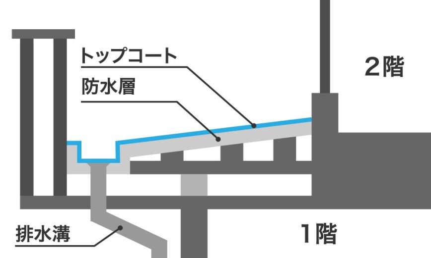 ベランダの防水層の構造