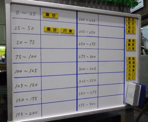 5S改善事例測定器持ち出し管理表