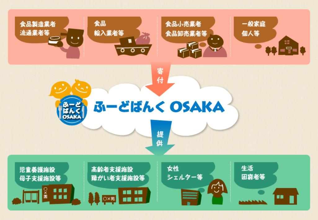 フードバンク大阪