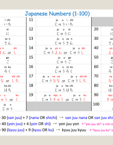 Learn japanese numbers to also download the number chart pdf rh smilenihongo