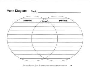 Venn Diagram | Learning Disability Forum
