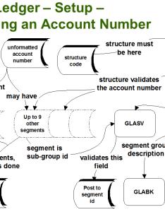Gl also   account structure in sage erp stephen smith   blog rh smist wordpress