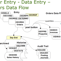 Chart Data Process Flow Diagram Legend 1989 Bass Tracker Pro 17 Wiring Tables And Of The Accpac Order Entry Module