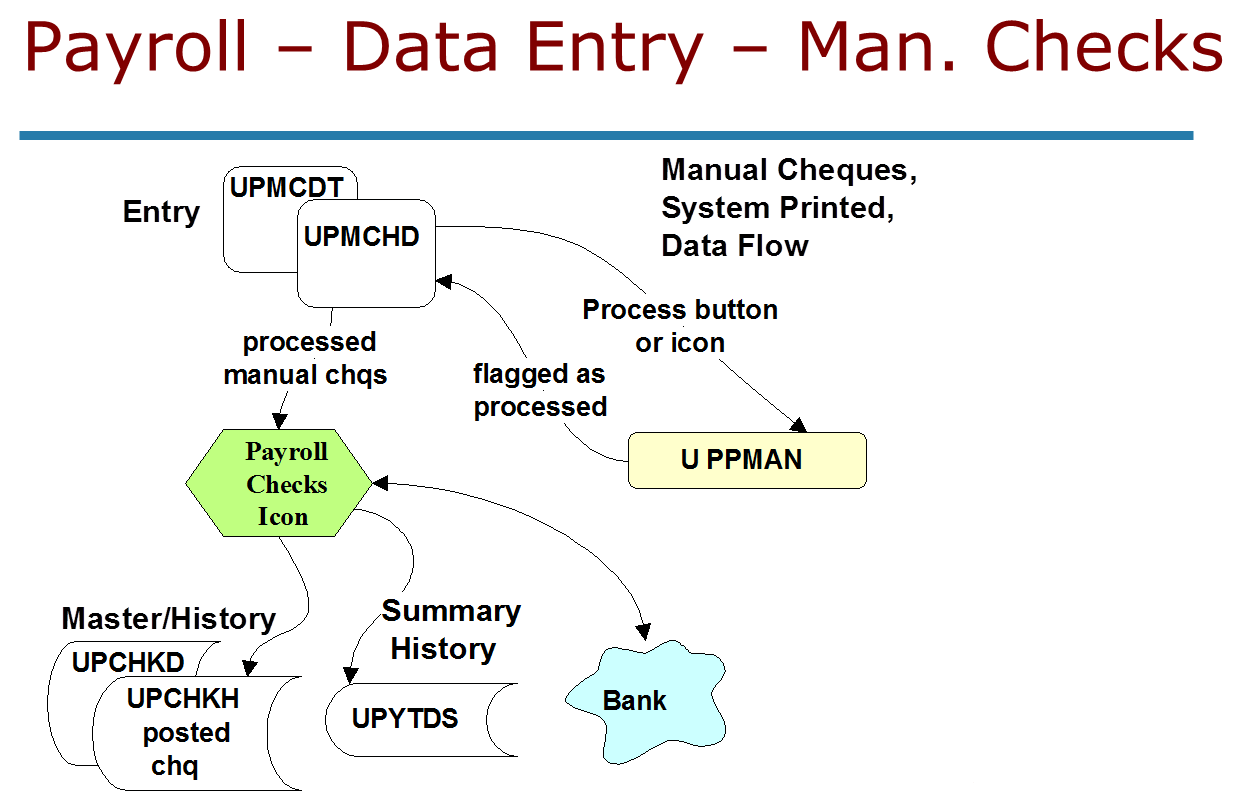 data flow diagram of calculator garage door remote programming tables and the sage 300 erp payroll module