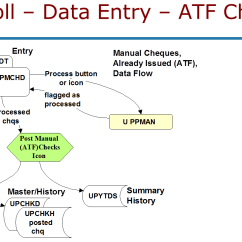 Data Flow Diagram Of Calculator Key Switch Wiring Tables And The Sage 300 Erp Payroll Module