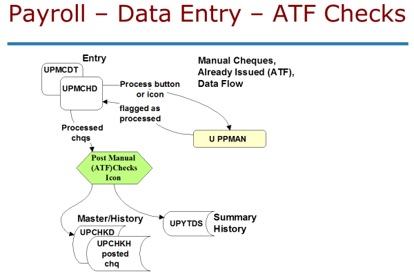 Data Flow Diagram Payroll System