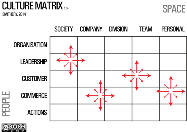 Culture Matrix 1.04  Indicators